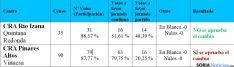 Resultados de las consultas en ambos centros.