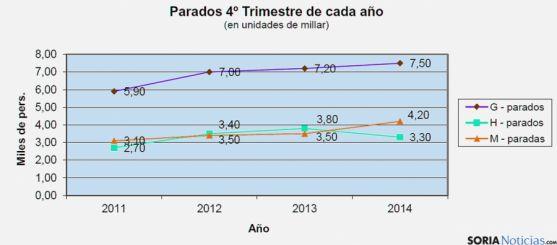 Tabla comparativa de los parados según la EPA. / UGT Soria
