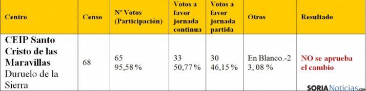 Resultado de las votaciones. / Jta.