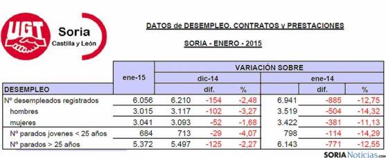 Estadísticas del empleo en Soria para enero de 2015. / UGT