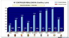 Estadísticas de la campaña en la región. / Subdeleg.
