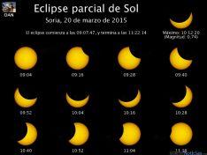 Las fases del eclipse en Soria, / MF