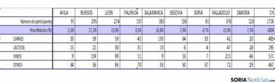 Tabla con el número de empresas del sector. / Jta.