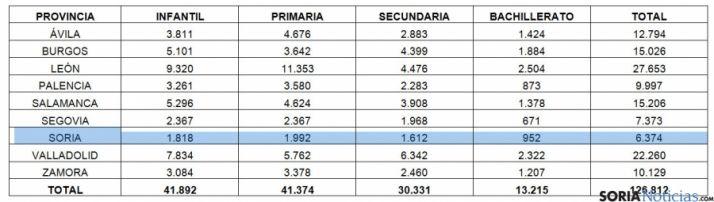 Distribución del alumnado por provincias para el curso 2015-2016. / Jta.
