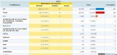 Cuadro de resultados electorales en la provincia/ Ministerio del Interior