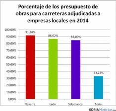 Tabla comparativa de obra pública. / AECOP