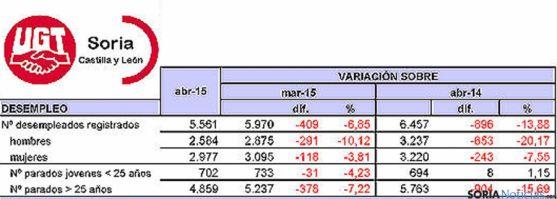 Estadística del empleo en Soria para abril de 2015. / UGT