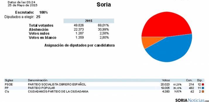 Las estadísticas oficiales del resultado electoral en la Diputación. / MI