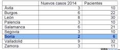 Distribución por provincias de la región de pacientes con ELA.