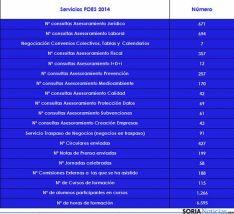 Actividades de FOES en 2014.