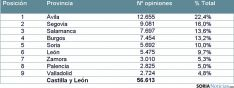 Ranking de provincias por número de opiniones de viajeros.