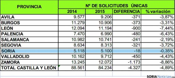 Cuadro y comparativas con las ayudas PAC para 2015.