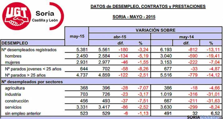 Estadísticas del empleo en Soria para este mayo de 2015. / UGT