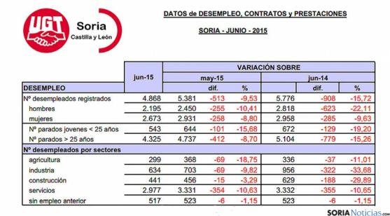 Tabla del desempleo en Soria para junio ofrecida por UGT.