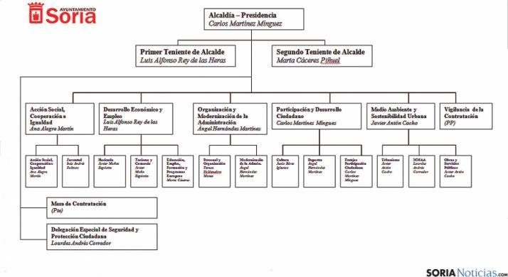 Organigrama del gobierno municipal de la ciudad de Soria. / Ayto.