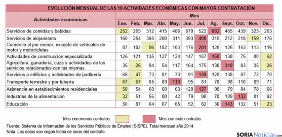 Sectores y meses con mayor contratación en Soria.
