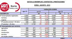 Estadística del empleo en Soria para este mes de agosto. / UGT