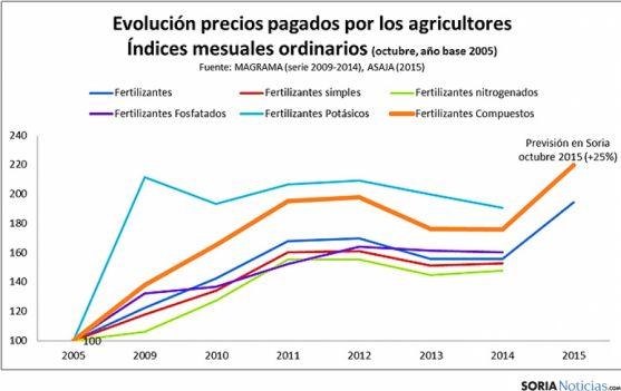 Evolución de los precios de los fertilizantes.