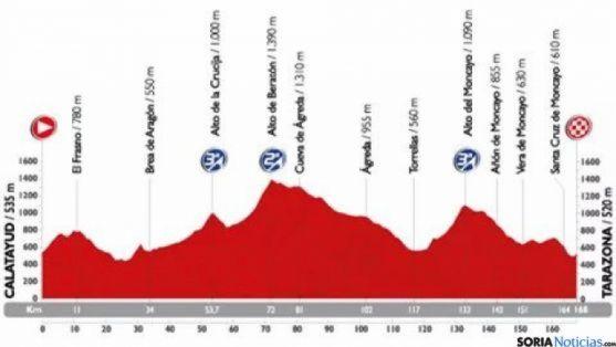 Etapa 13 Vuelta Ciclista a España 2015