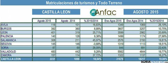 Estadística de las matriculaciones en agosto. / Anfac