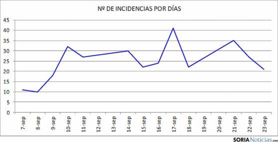 Las incidencias contabilizadas por jornadas docentes, según CSI-F.