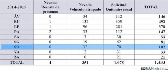 Cuadro por provincias por las incidencias invernales en la anterior campaña. / Jta.