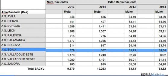 La distribución de los diagnósticos por provincias. / Sacyl