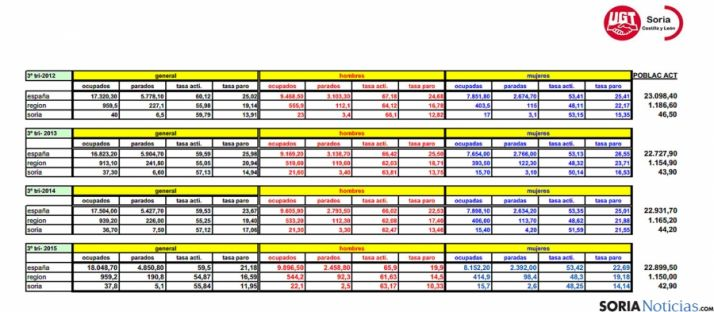 Tabla comparativa de la EPA para el tercer trimestre y por anualidades facilitada por UGT. / UGT