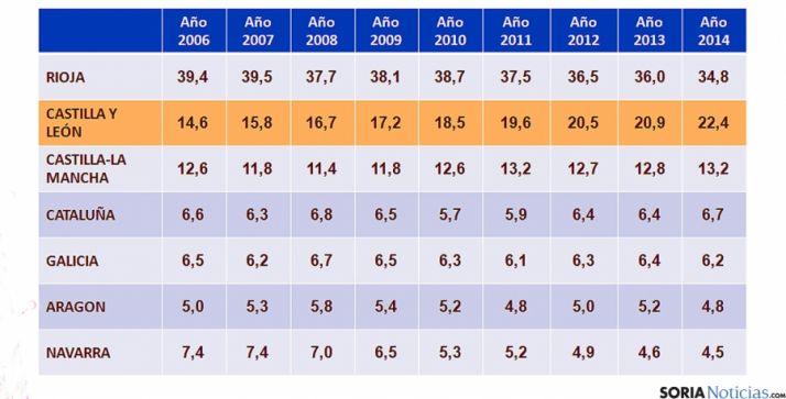 Evolución anual de los vinos con DO en España. / Nielsen