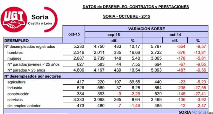 Datos de desempleo faciliados por UGT Soria. / UGT