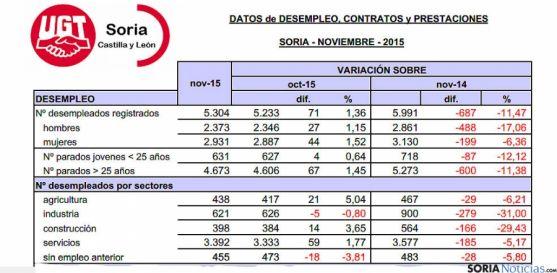 Tablas de la situación laboral en la provincia de este noviembre. / UGT