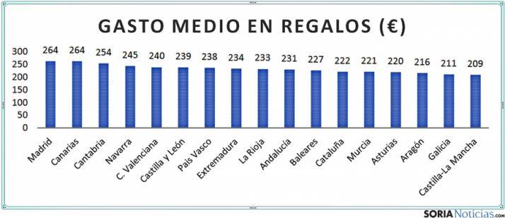 Estadística comparativa de las compras navideñas por regiones.