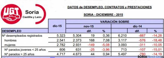 Datos del desempleo facilitados por UGT en Soria para diciembre de 2015. / UGT