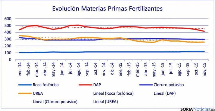 La evolución de los fertilizantes, según el informe de UPA.