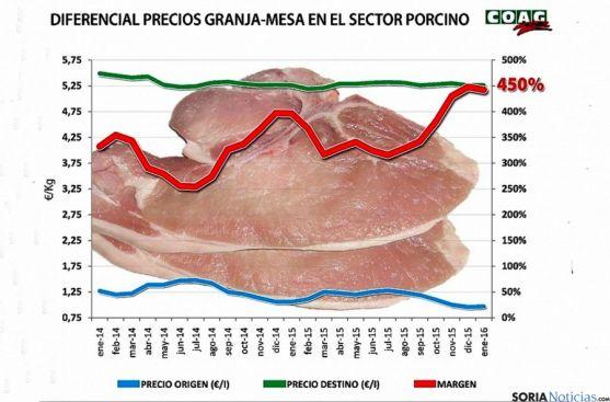 Gráfico comparativo de los precios./COAG