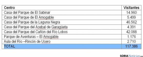 La distribución de los visitantes en los siete centros de Soria.