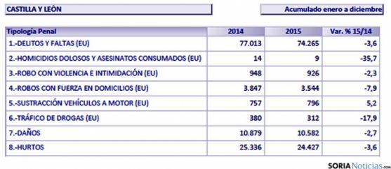 Infracciones penales registradas en Castilla y León en 2015.