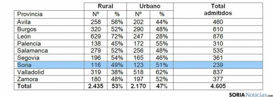 Datos de inscripción por provincia.