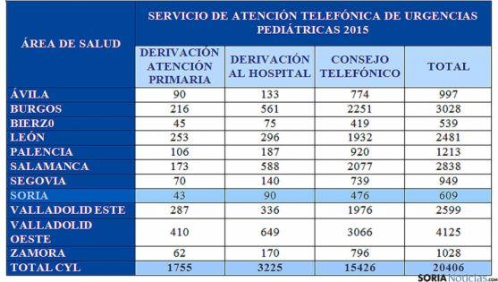 Distribución de las llamadas de urgencias al servicio pediátrico regional.