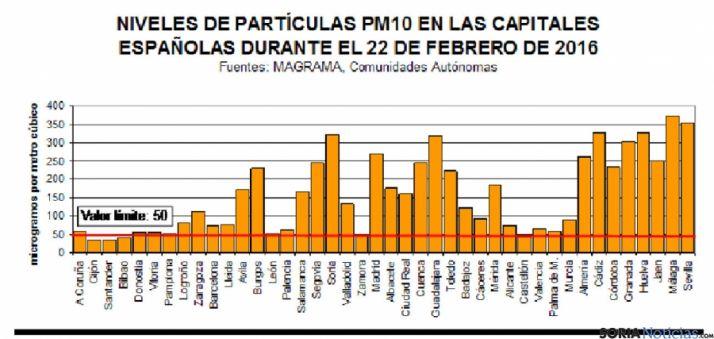 Niveles de contaminación por partículas, según fuentes oficiales.