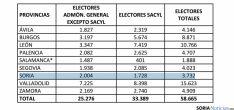 La distribución de los electores por provincias. / Jta.