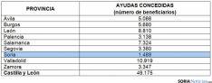 La distribución de las ayudas por provincias./SN