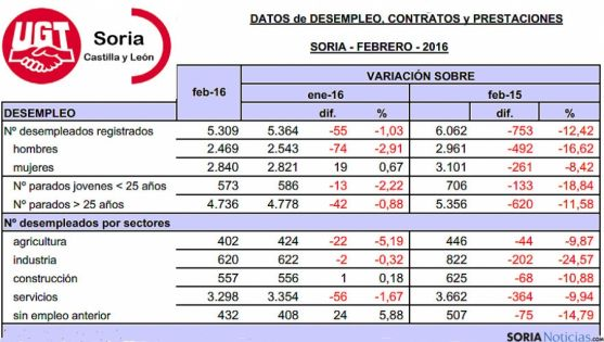 Tabla del mecado laboral en Soria para eset febrero, facilitada por UGT.