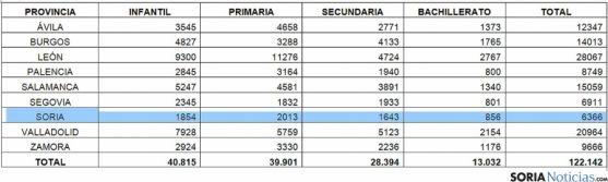 La distribución de las plazas en Castilla y León por provincias. / SN