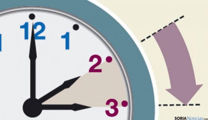 El último fin de semana de marzo se cambia de horario.