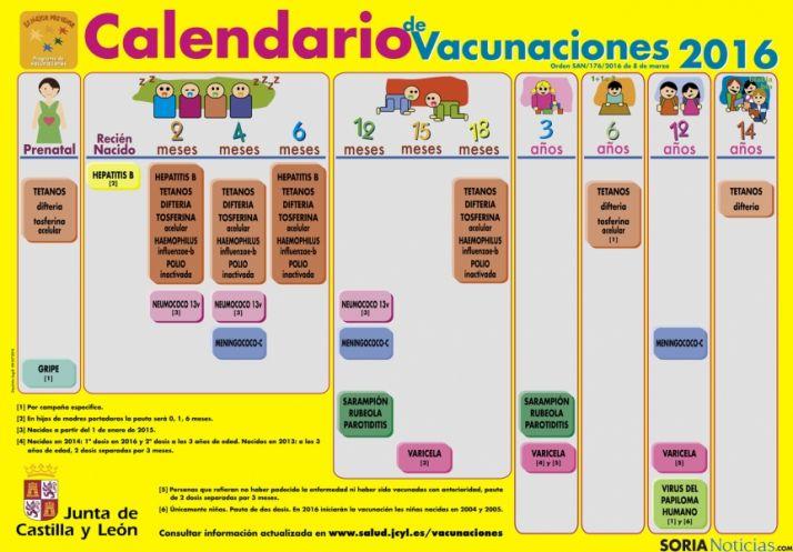 El calendario de vacunaciones.