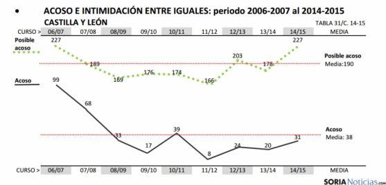 Estadística sobre el acoso y la intimidación en los centros escolares de la reigón.