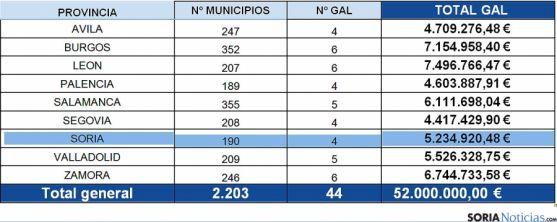 La distribución de los fondos por provincias, según el BOCyL de este viernes. / SN
