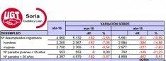 Los datos de empleo para este abril./UGT