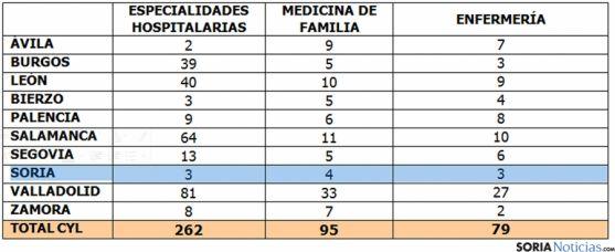 Las plazas de formación especializada por áreas y provincia.